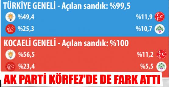 1 Kasım 2015 Kocaeli'nin seçim sonuçları