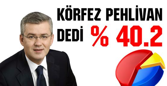 KÖRFEZ PEHLİVAN DEDİ; %40.2