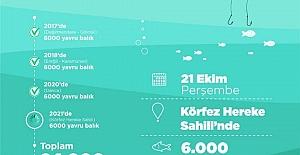 BALIKLANDIRMA TÖRENİ PERŞEMBEYE...